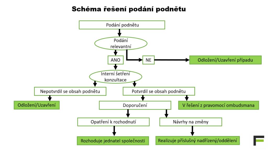Schéma ombudsman